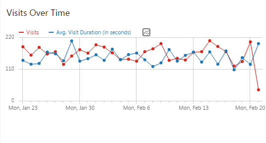 Duration of visits over a period of time with website statistics of the Book of Remembrance